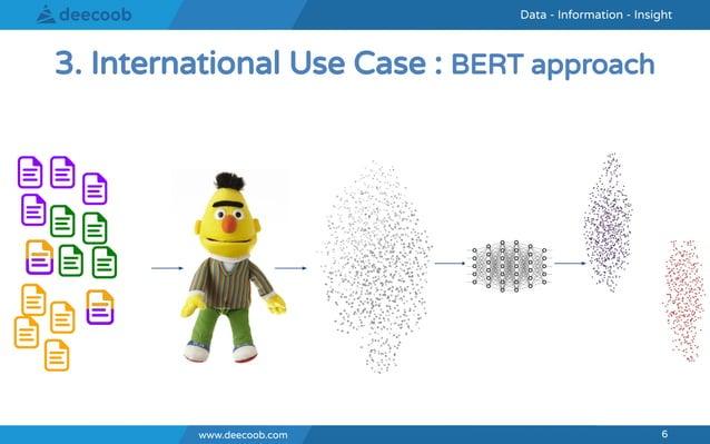 www.deecoob.com 6 Data - Information - InsightData - Information - Insight www.deecoob.com 6 3. International Use Case : B...