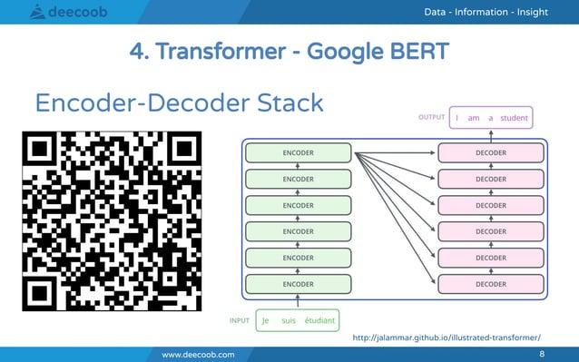 www.deecoob.com 8 Data - Information - InsightData - Information - Insight www.deecoob.com 8 Encoder-Decoder Stack 4. Tran...