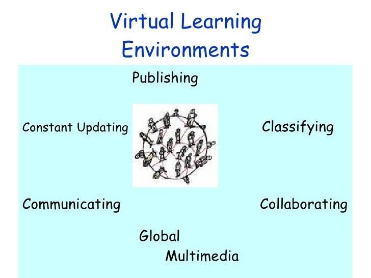 Virtual Learning Environments <ul><li>Publishing </li></ul><ul><li>Constant Updating   Classifying </li></ul><ul><li>Commu...