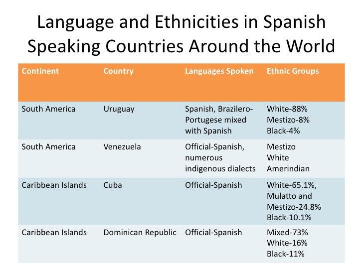 Ethnic Groups In Uruguay 45