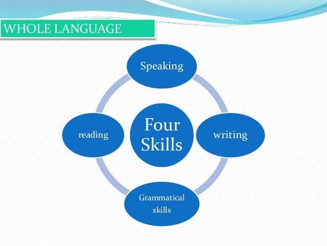 Image result for the four skills