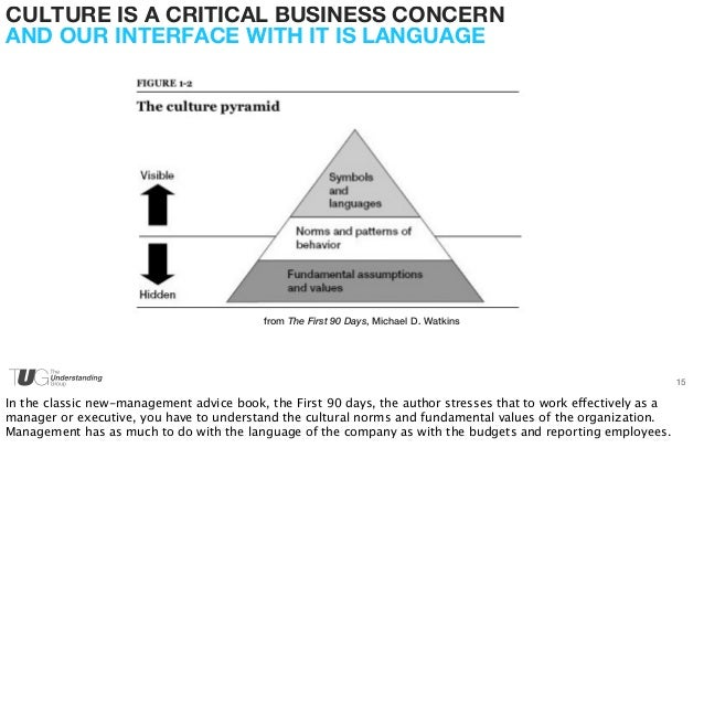 15  CULTURE IS A CRITICAL BUSINESS CONCERN  AND OUR INTERFACE WITH IT IS LANGUAGE  from The First 90 Days, Michael D. Watk...