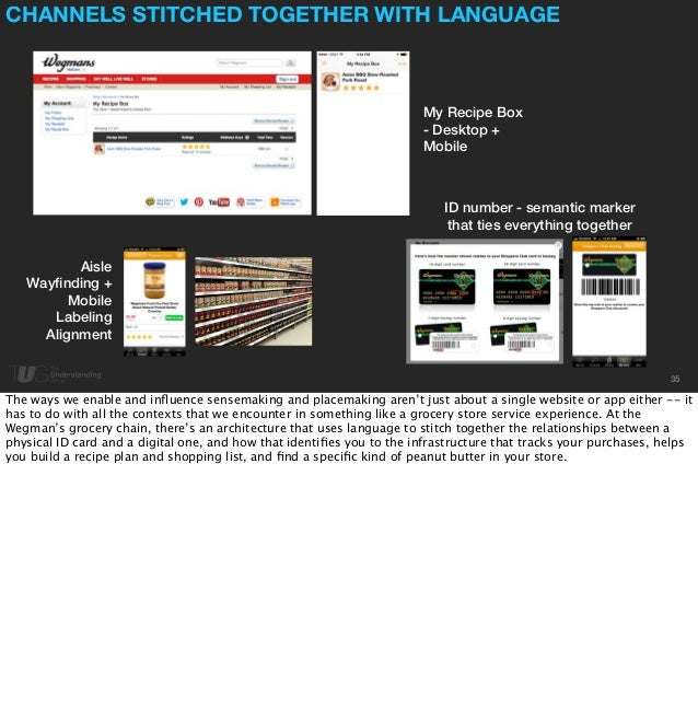 CHANNELS STITCHED TOGETHER WITH LANGUAGE  35  My Recipe Box  - Desktop +  Mobile  Aisle  Wayfinding +  Mobile  Labeling  A...