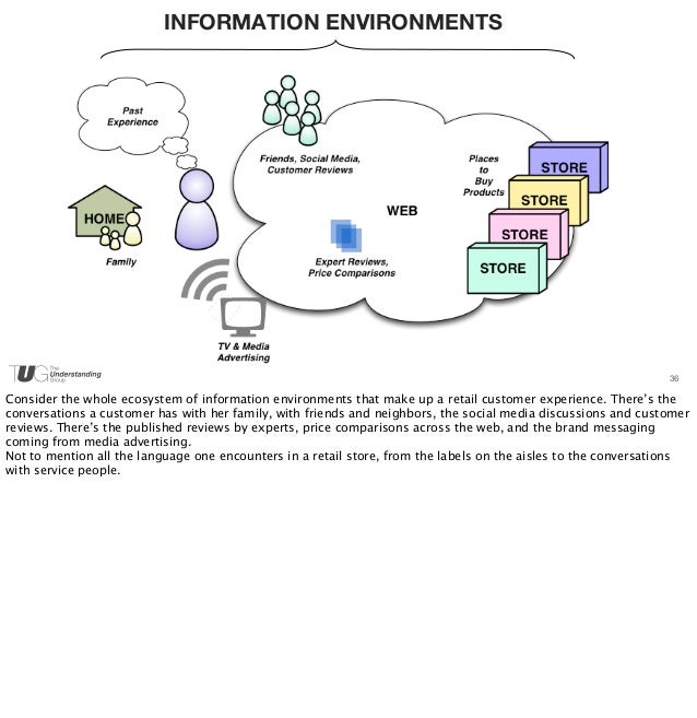 INFORMATION ENVIRONMENTS  36  Consider the whole ecosystem of information environments that make up a retail customer expe...