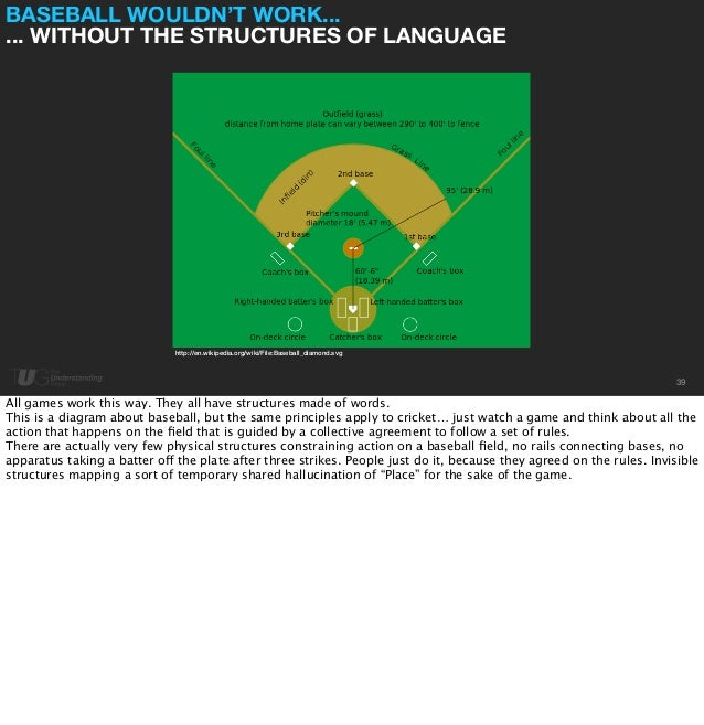BASEBALL WOULDN'T WORK...  ... WITHOUT THE STRUCTURES OF LANGUAGE  39  http://en.wikipedia.org/wiki/File:Baseball_diamond....