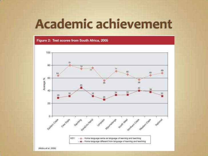 Expected average achievement scores for the second language (as a subject) in well-resourced                              ...