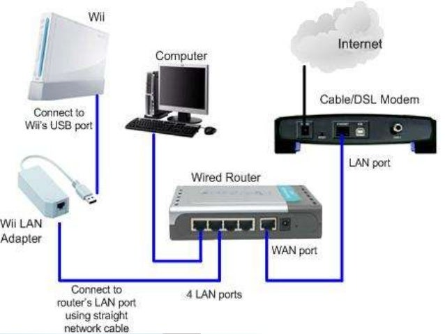 6 there are three topologies of lan network