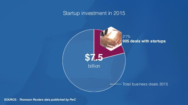 startups in the San Francisco Bay area 17,000+ of startups fail in the first year new innovation centers opened over the ...