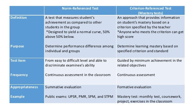 the criterion referenced competency test essay Combining both essay and multiple-choice items into a single test is commonly   if a mastery-level or a minimum competency criterion-referenced test was.