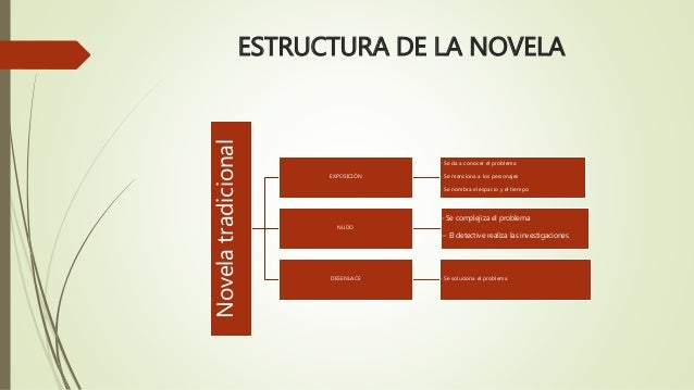 ESTRUCTURA DE LA NOVELA  Novela tradicional  EXPOSICIÓN  - Se da a conocer el problema  - Se menciona a los personajes  - ...