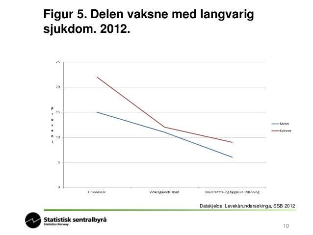 Figur 6. Delen røykarar i Noreg  Datakjelde: Røykevaneundersøkinga, SSB  11