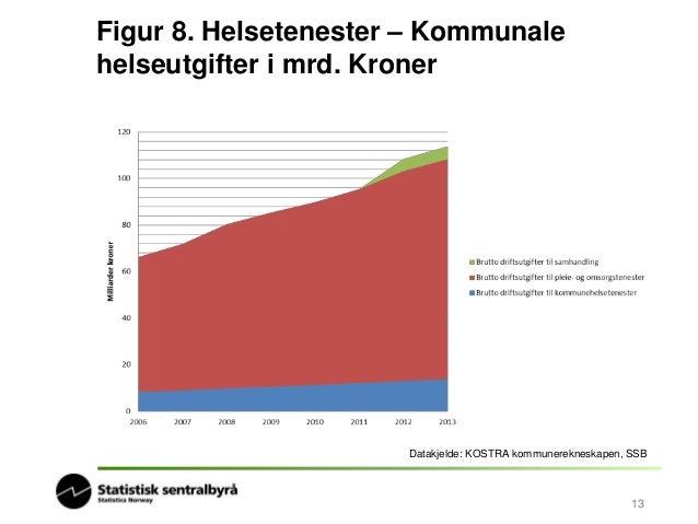 Figur 9. Helsetenester – legedekning per  1 000 innbyggjar  Datakjelde: Registerbasert sysselsettingsstatistikk, SSB  14