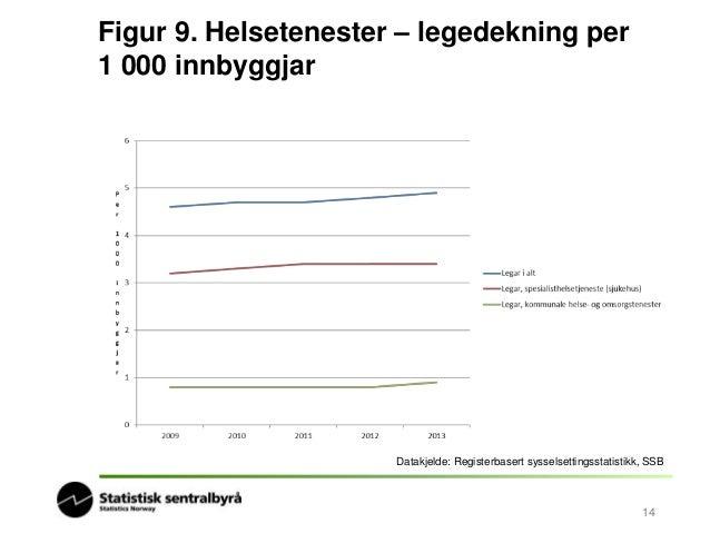 Figur 10. Helsetenester –  sjukepleiardekning per 1000 innbyggjarar  Datakjelde: Registerbasert sysselsettingsstatistikk, ...