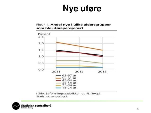 Aldersfordeling på alle  uføretrygdede  • 6 prosent - 18 til 24 år  • 12 prosent - 25 til 34 år  • 27 prosent - 35 til 44 ...