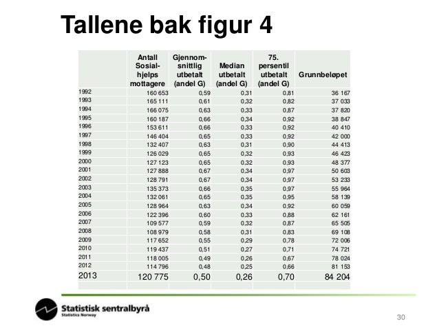 Oppsummering  Uføretrygd  • Flest mottakere i alderen 35- 61 år, 78 prosent  • Den største andelen av de totale utbetaling...