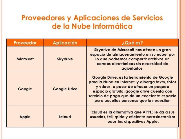 proveedores de servicio de aplicaciones Akamai es el líder de servicios en la nube para los proveedores de servicios de aplicaciones que desean proporcionar una experiencia segura y de alta calidad a los.