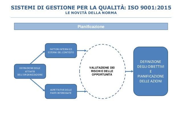 Pianificazione FATTORI INTERNI ED ESTERNI DEL CONTESTO ASPETTATIVE DELLE PARTI INTERESSATE DEFINIZIONE DELLE ATTIVITÀ DELL...