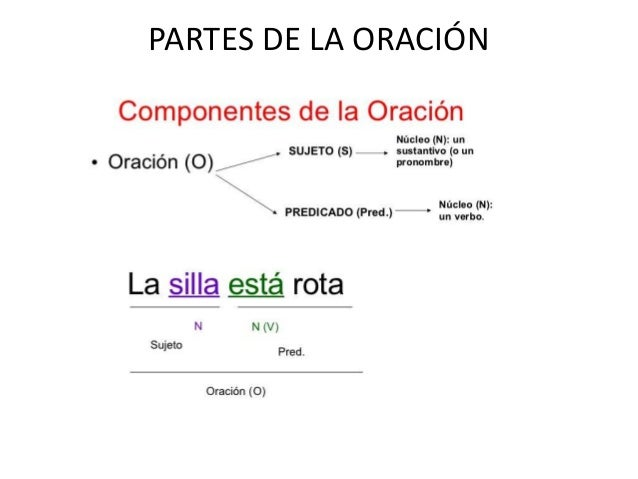 Image result for partes de la oracion