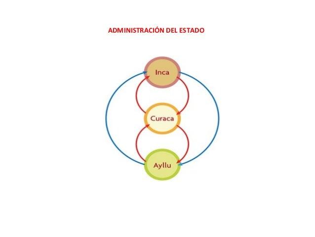 2º Civilización U3º VA: La organización política inca Slide 3