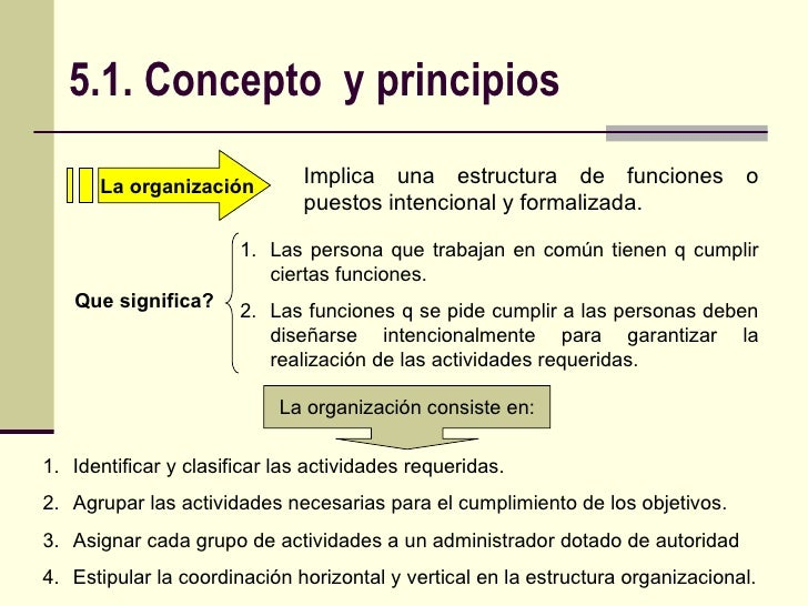 La organizacion for Concepto de organizacion de oficina