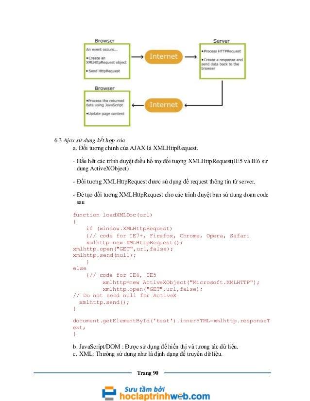 6.3 Ajax sử dụng kết hợp của a. Đối tương chính của AJAX là XMLHttpRequest. - Hầu hết các trình duyệt điều hổ trợ đối tượn...