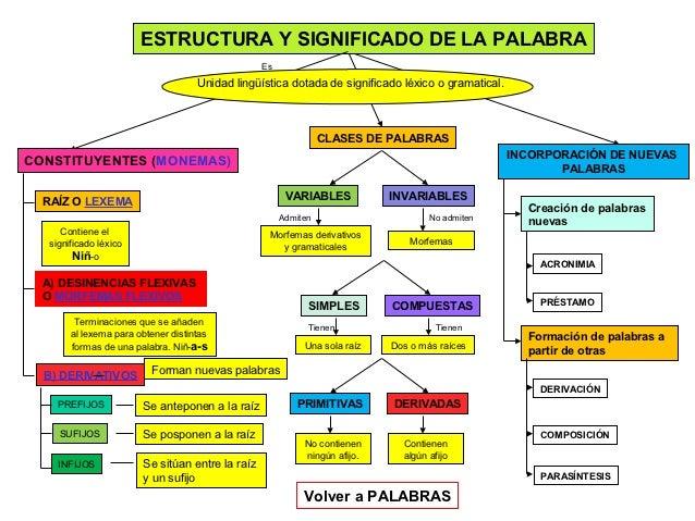 ESTRUCTURA Y SIGNIFICADO DE LA PALABRA                                                  Es                                ...