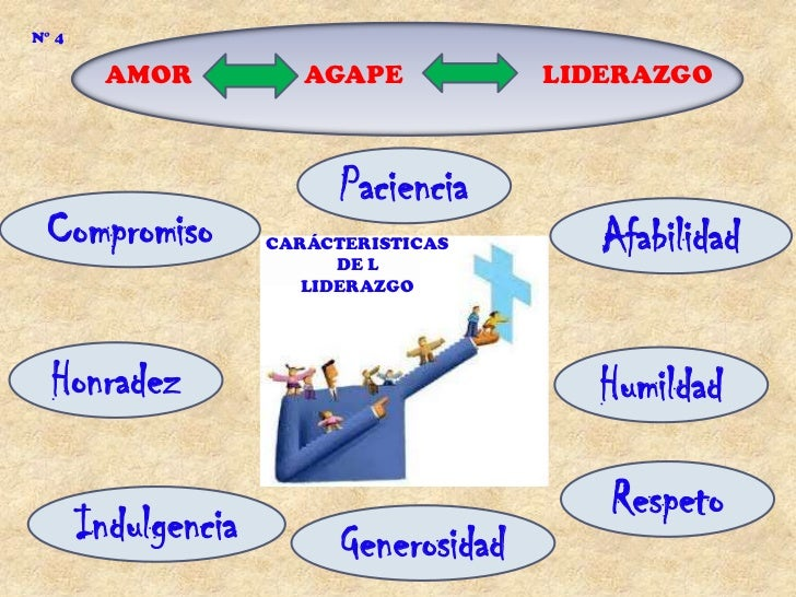 N° 4         AMOR           AGAPE            LIDERAZGO                           Paciencia Compromiso          CARÁCTERIST...