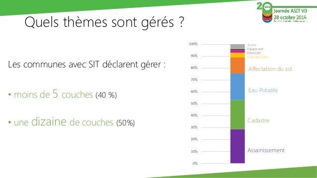 0%  10%  20%  30%  40%  50%  60%  70%  80%  90%  100%  Eau potable  Quels thèmes sont gérés ?  Les communes avec SIT décla...