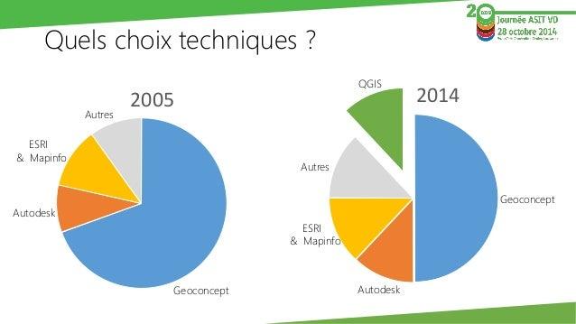 Quels choix techniques ?  2005  2014  Autres  Geoconcept  Autodesk  ESRI  & Mapinfo  Geoconcept  Autodesk  ESRI  & Mapinfo...