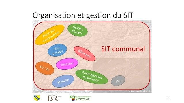 SIT communal  Organisation et gestion du SIT  19  Source : map.geo.admin.ch