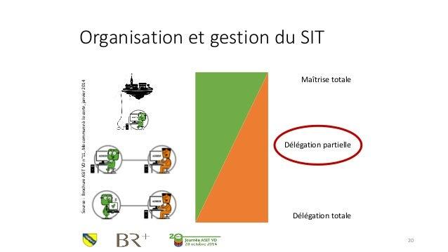 Organisation et gestion du SIT  20  Source : Brochure ASIT VD n°11, Ma commune à la carte, janvier 2014  Délégation partie...