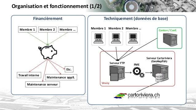 Organisation et fonctionnement (1/2)  Membre 1  Membre 2  Membre …  Etc.  Maintenance serveur  Maintenance appli.  Travail...