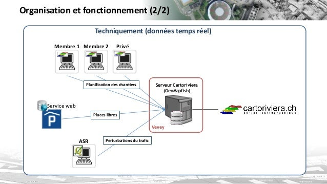 Organisation et fonctionnement (2/2)  Serveur Cartoriviera  (GeoMapfish)  Vevey  Techniquement (données temps réel)  Plani...