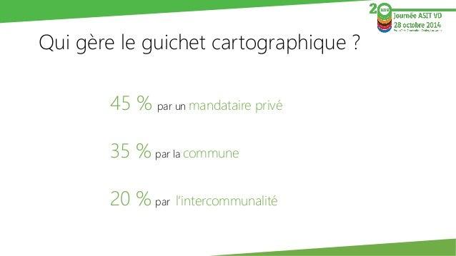 Qui gère le guichet cartographique ?  45 % par un mandataire privé  35 %par la commune  20 %par l'intercommunalité