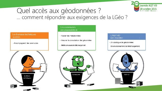 Quel accès aux géodonnées? … comment répondre aux exigences de la LGéo?