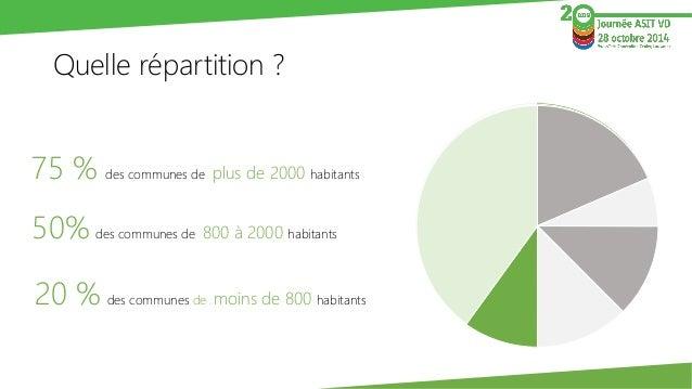 Quelle répartition ?  50%des communes de 800 à 2000 habitants  75 %des communes deplus de 2000 habitants  20 %des communes...