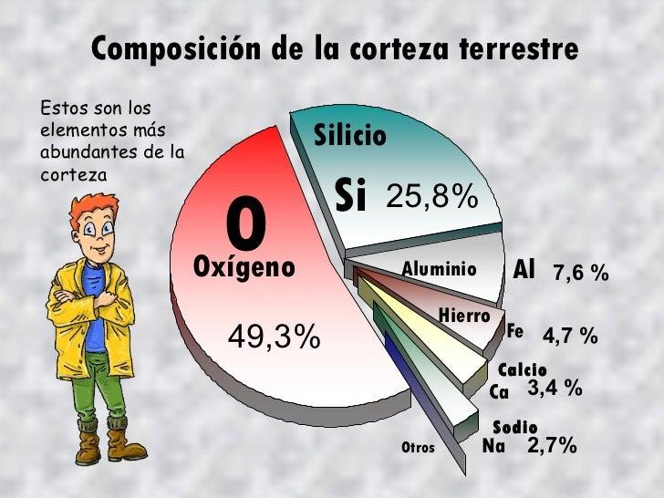 Oxígeno Silicio Aluminio Hierro Calcio Sodio Otros O Si Al Fe Ca Na 49,3% 25,8% 7,6 % 4,7 % 3,4 % 2,7% Composición de la c...