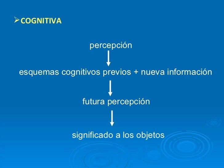 <ul><li>COGNITIVA </li></ul>percepción  esquemas cognitivos previos + nueva información  futura percepción  significado a ...