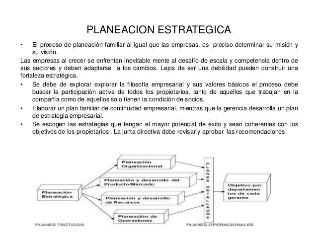 PLANEACION ESTRATEGICA • El proceso de planeación familiar al igual que las empresas, es preciso determinar su misión y su...