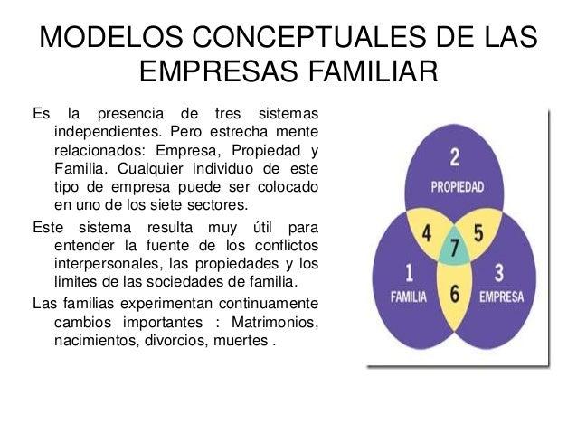 MODELOS CONCEPTUALES DE LAS EMPRESAS FAMILIAR Es la presencia de tres sistemas independientes. Pero estrecha mente relacio...
