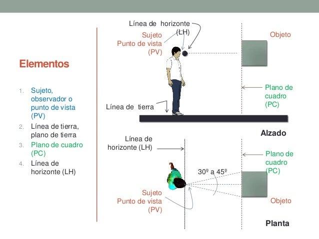 Elementos 1. Sujeto, observador o punto de vista (PV) 2. Línea de tierra, plano de tierra 3. Plano de cuadro (PC) 4. Línea...