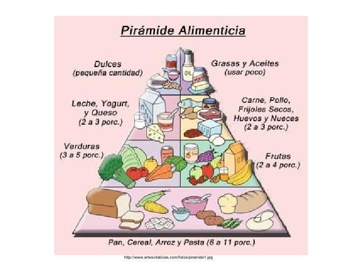 La piramide alimenticia - Piramide alimentaria para ninos ...