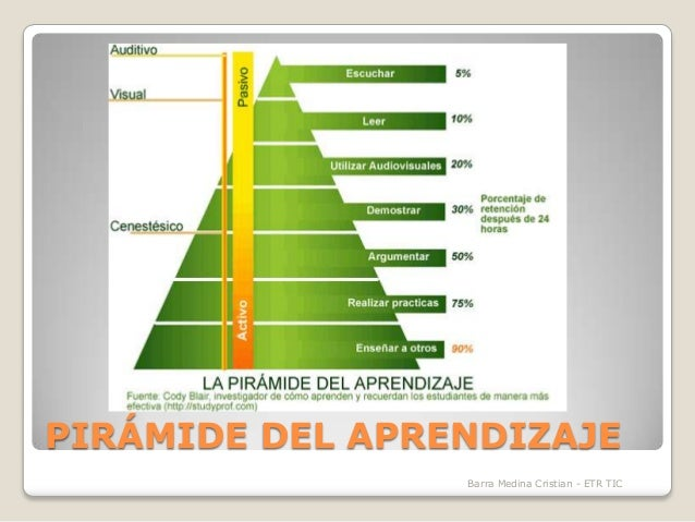 PIRÁMIDE DEL APRENDIZAJE Barra Medina Cristian - ETR TIC