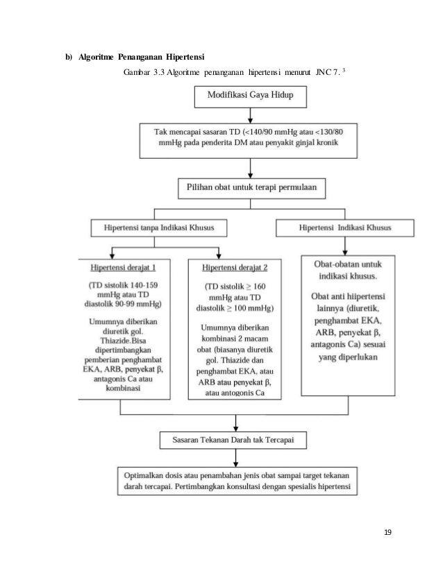 SAP Hipertensi dan materinya Ke 2
