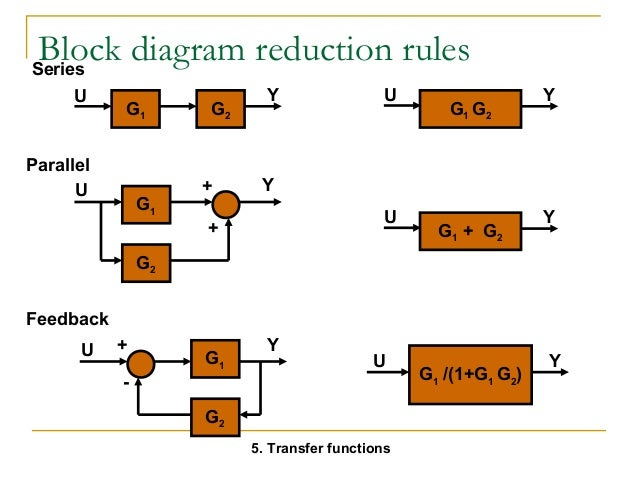 laplace transforms block diagram rules