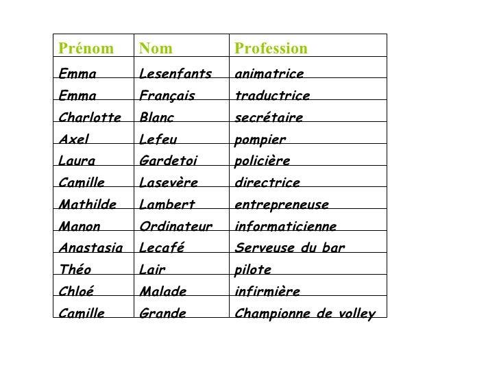 Prénom      Nom          ProfessionEmma        Lesenfants   animatriceEmma        Français     traductriceCharlotte   Blan...
