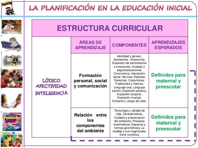 La planificaci n en la educaci n inicial 2013 2014 for Nuevo curriculo de educacion inicial