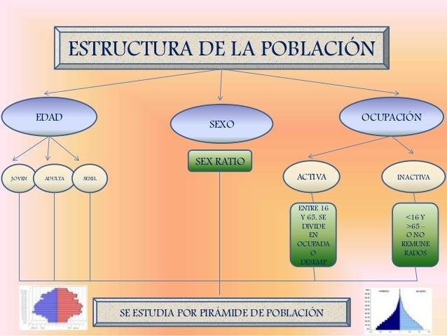 Bloque 3 Dinámica De La Población De México Y Del Mundo