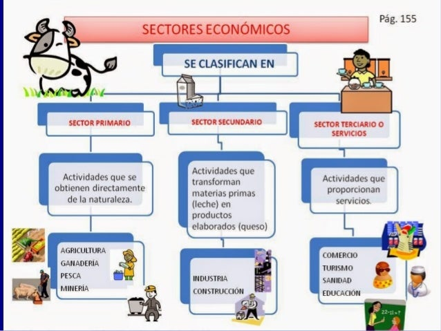 Las actividades económicas de EspañaLas actividades económicas de España  España tiene una distribución de la población a...
