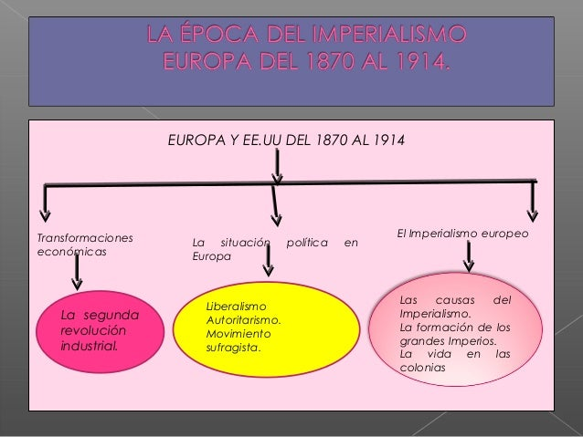 EUROPA Y EE.UU DEL 1870 AL 1914Transformaciones                                         El Imperialismo europeo           ...